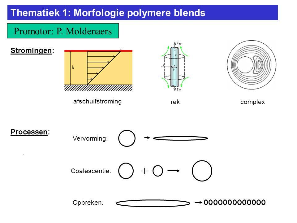 Voorstel 3: Studie van de morfologie van polymere blends gevuld met klei Materialen: - Variatie van de locatie van de klei via verschillende mengprocedures - Aanmaak van Janus klei deeltjes - Kan klei de morfologie stabiliseren tegen coalescentie.
