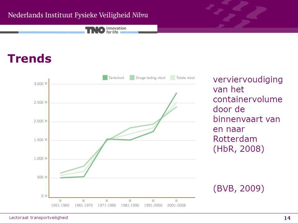 14 Trends Lectoraat transportveiligheid verviervoudiging van het containervolume door de binnenvaart van en naar Rotterdam (HbR, 2008) (BVB, 2009)