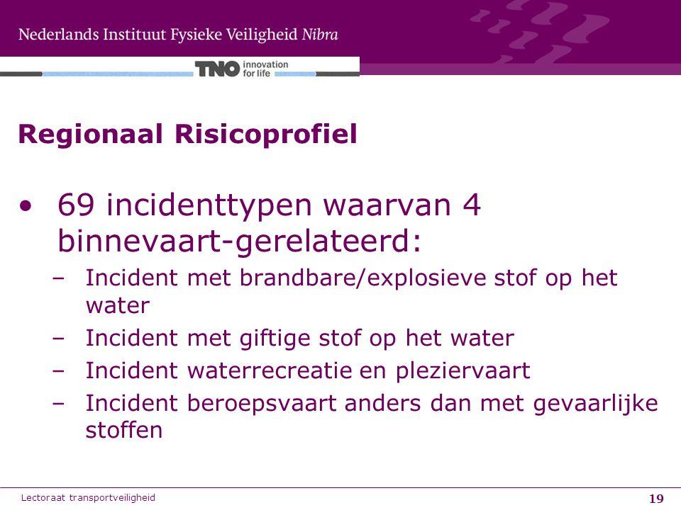 19 Regionaal Risicoprofiel 69 incidenttypen waarvan 4 binnevaart-gerelateerd: –Incident met brandbare/explosieve stof op het water –Incident met gifti