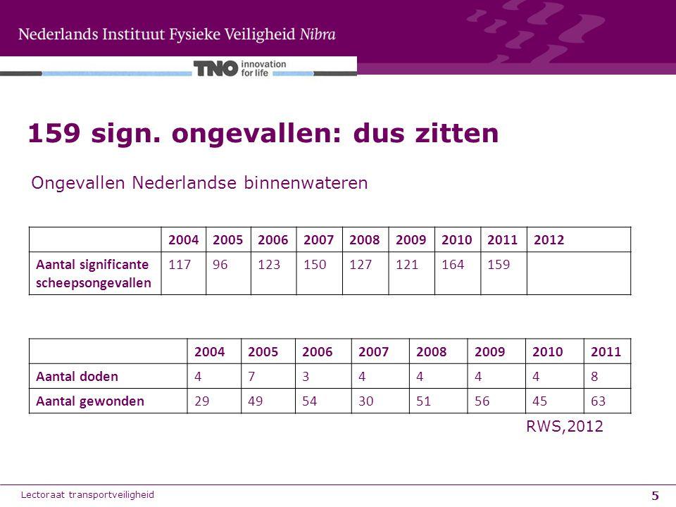 5 159 sign. ongevallen: dus zitten Lectoraat transportveiligheid RWS,2012 Ongevallen Nederlandse binnenwateren 200420052006200720082009201020112012 Aa