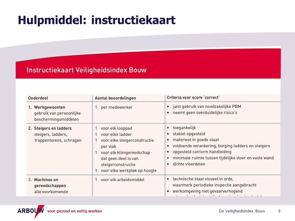 voor gezond en veilig werken Hulpmiddel: instructiekaart 6De Veiligheidsindex Bouw