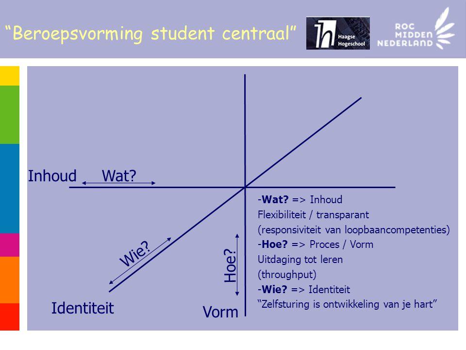 Vorm Hoe.Wat. Wie. Identiteit Inhoud Beroepsvorming student centraal -Wat.