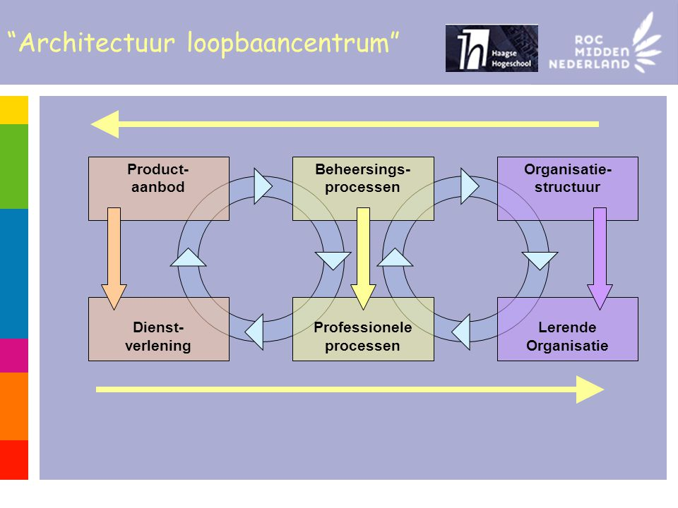Architectuur loopbaancentrum Product- aanbod Beheersings- processen Organisatie- structuur Dienst- verlening Professionele processen Lerende Organisatie