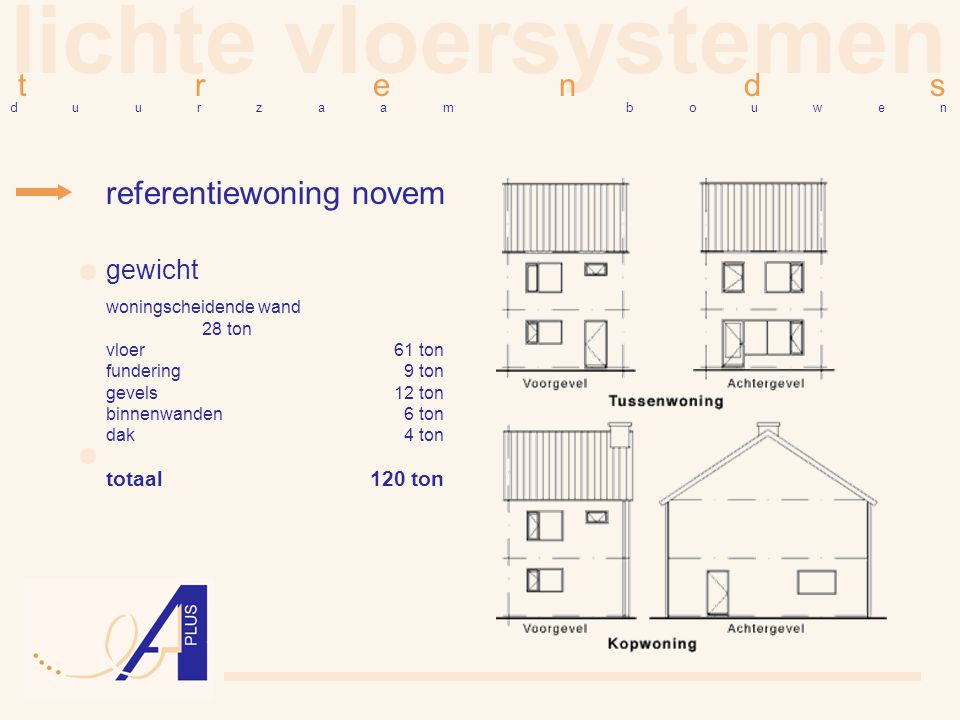 lichte vloersystemen t r e n d s referentiewoning novem d u u r z a a m b o u w e n gewicht woningscheidende wand 28 ton vloer61 ton fundering 9 ton g