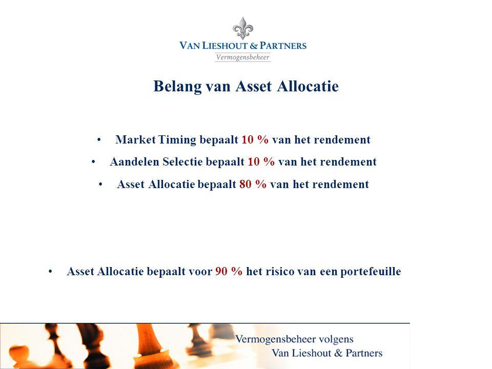 Van Lieshout & Partners N.V. Belang van Asset Allocatie Market Timing bepaalt 10 % van het rendement Aandelen Selectie bepaalt 10 % van het rendement