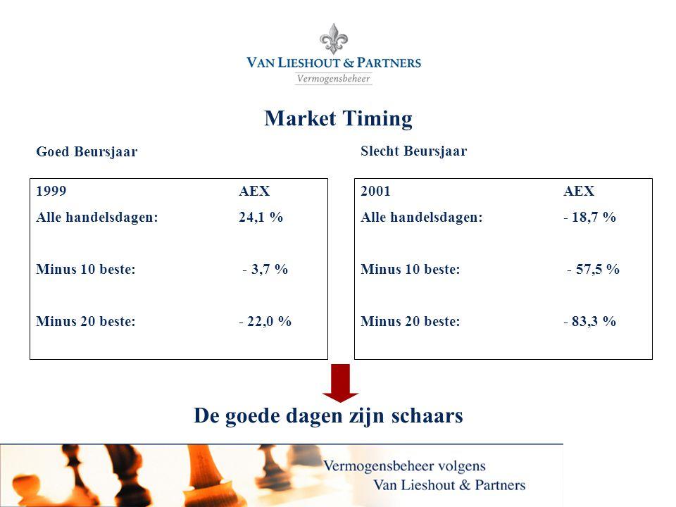 Van Lieshout & Partners N.V. Market Timing 1999AEX Alle handelsdagen: 24,1 % Minus 10 beste: - 3,7 % Minus 20 beste:- 22,0 % De goede dagen zijn schaa