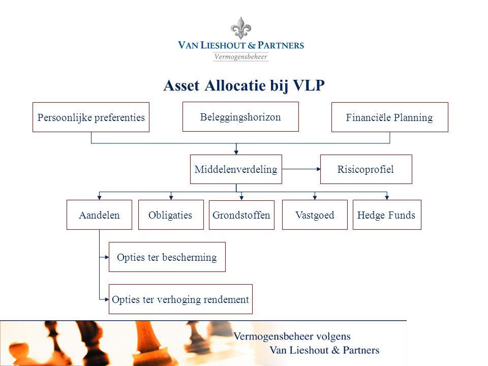 Van Lieshout & Partners N.V. Asset Allocatie bij VLP Persoonlijke preferentiesFinanciële Planning MiddelenverdelingRisicoprofiel ObligatiesVastgoedAan