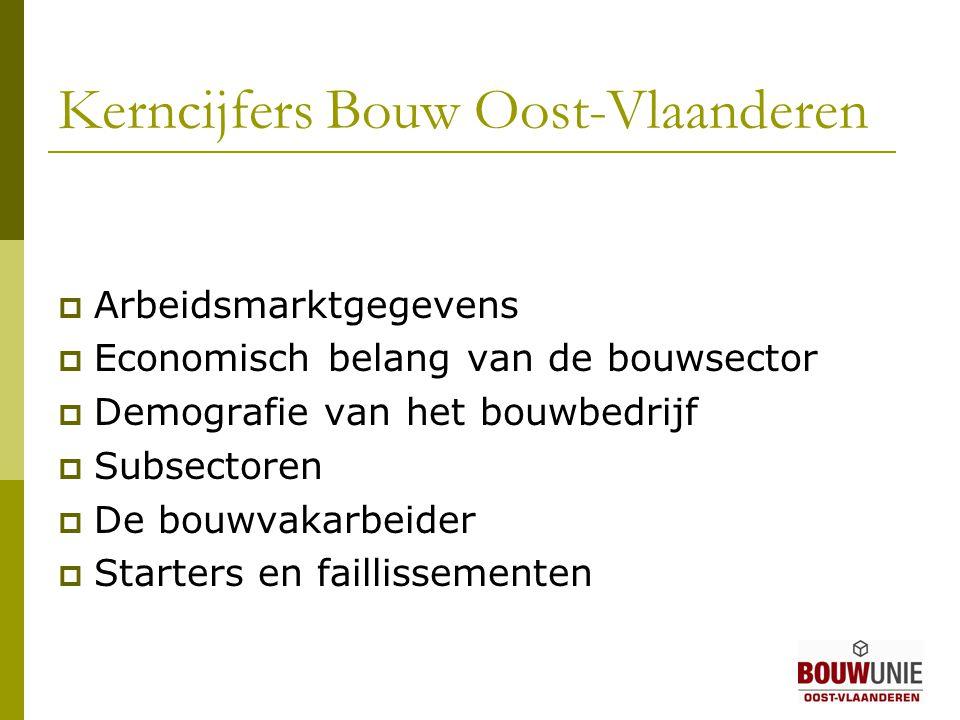 Kerncijfers Bouw Oost-Vlaanderen  Arbeidsmarktgegevens  Economisch belang van de bouwsector  Demografie van het bouwbedrijf  Subsectoren  De bouwvakarbeider  Starters en faillissementen