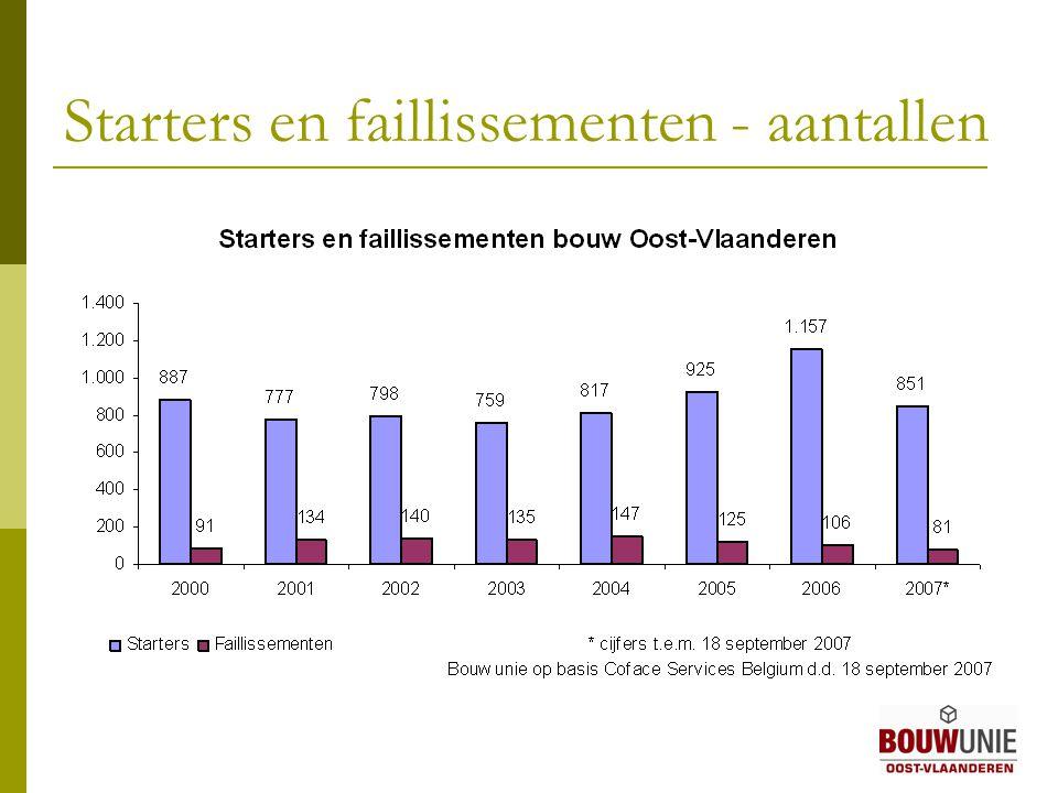 Starters en faillissementen - aantallen