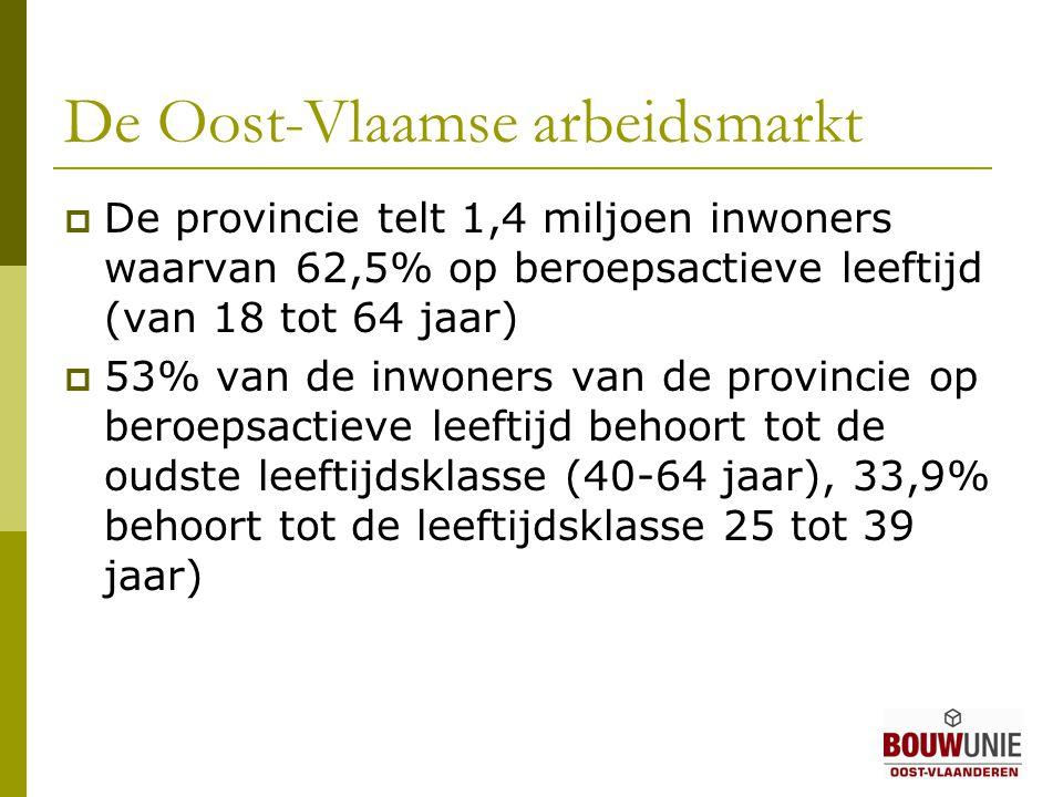 De Oost-Vlaamse arbeidsmarkt  De provincie telt 1,4 miljoen inwoners waarvan 62,5% op beroepsactieve leeftijd (van 18 tot 64 jaar)  53% van de inwoners van de provincie op beroepsactieve leeftijd behoort tot de oudste leeftijdsklasse (40-64 jaar), 33,9% behoort tot de leeftijdsklasse 25 tot 39 jaar)