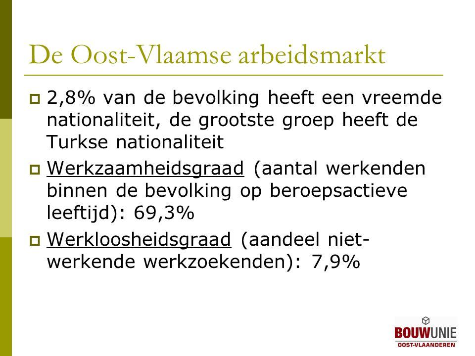 De Oost-Vlaamse arbeidsmarkt  2,8% van de bevolking heeft een vreemde nationaliteit, de grootste groep heeft de Turkse nationaliteit  Werkzaamheidsgraad (aantal werkenden binnen de bevolking op beroepsactieve leeftijd): 69,3%  Werkloosheidsgraad (aandeel niet- werkende werkzoekenden): 7,9%