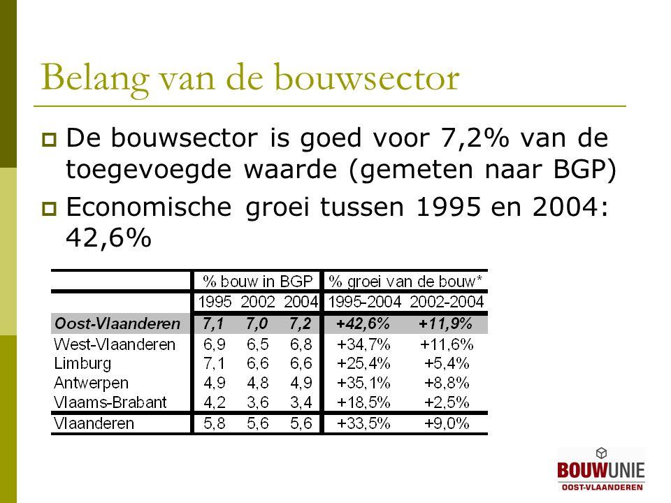 Belang van de bouwsector  De bouwsector is goed voor 7,2% van de toegevoegde waarde (gemeten naar BGP)  Economische groei tussen 1995 en 2004: 42,6%