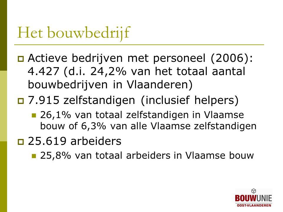 Het bouwbedrijf  Actieve bedrijven met personeel (2006): 4.427 (d.i.