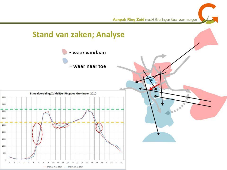 Stand van zaken; Analyse = waar vandaan = waar naar toe