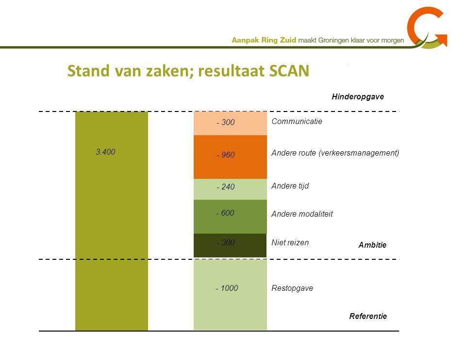 Stand van zaken; resultaat SCAN Hinderopgave Ambitie Referentie 3.400 Andere modaliteit - 600 Andere tijd - 240 Andere route (verkeersmanagement) - 96
