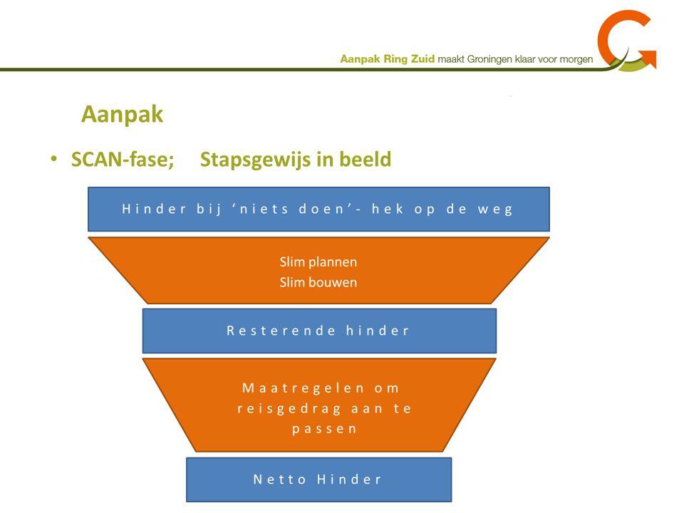 Aanpak SCAN-fase; Stapsgewijs in beeld
