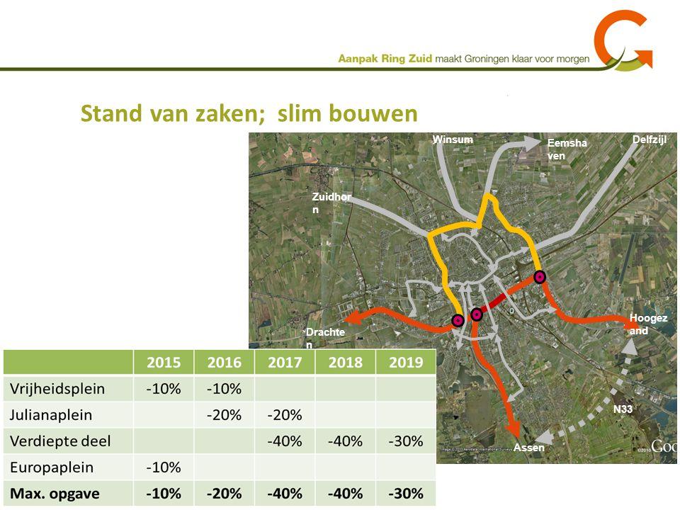 Stand van zaken; slim bouwen Hoogez and Assen Drachte n Zuidhor n Winsum Eemsha ven Delfzijl N33