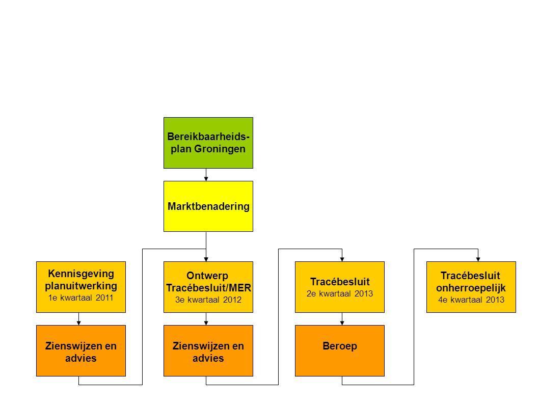 Ontwerp Tracébesluit/MER 3e kwartaal 2012 Marktbenadering Bereikbaarheids- plan Groningen Kennisgeving planuitwerking 1e kwartaal 2011 Zienswijzen en