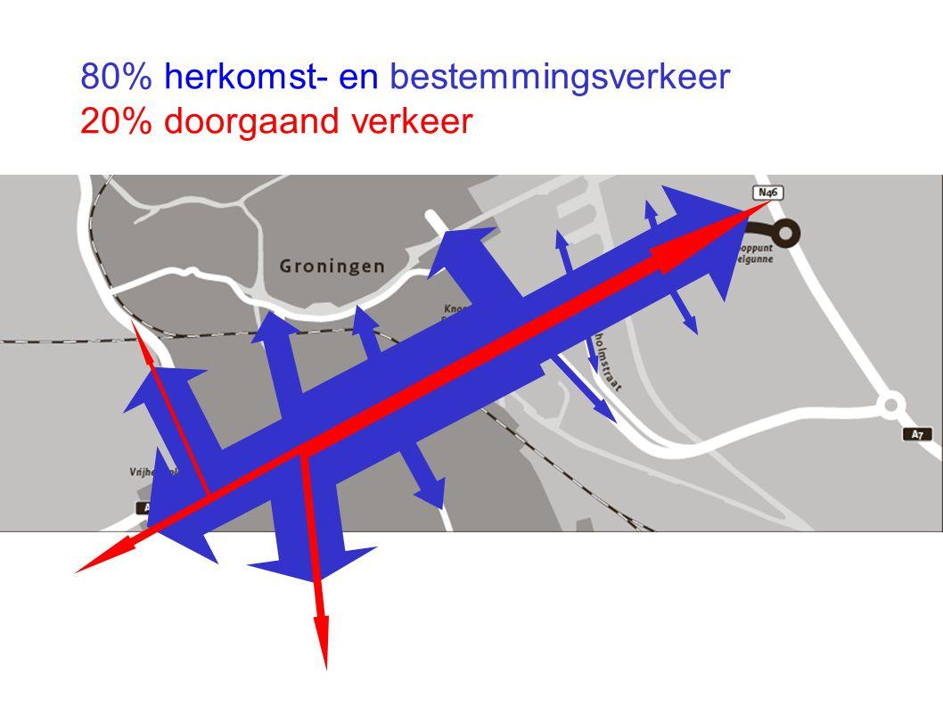 80% herkomst- en bestemmingsverkeer 20% doorgaand verkeer