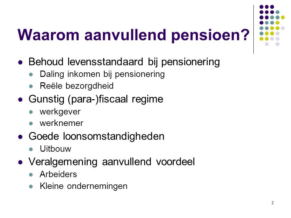 2 Waarom aanvullend pensioen? Behoud levensstandaard bij pensionering Daling inkomen bij pensionering Reële bezorgdheid Gunstig (para-)fiscaal regime