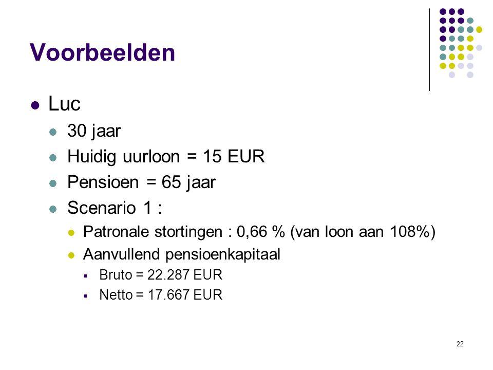 22 Voorbeelden Luc 30 jaar Huidig uurloon = 15 EUR Pensioen = 65 jaar Scenario 1 : Patronale stortingen : 0,66 % (van loon aan 108%) Aanvullend pensio