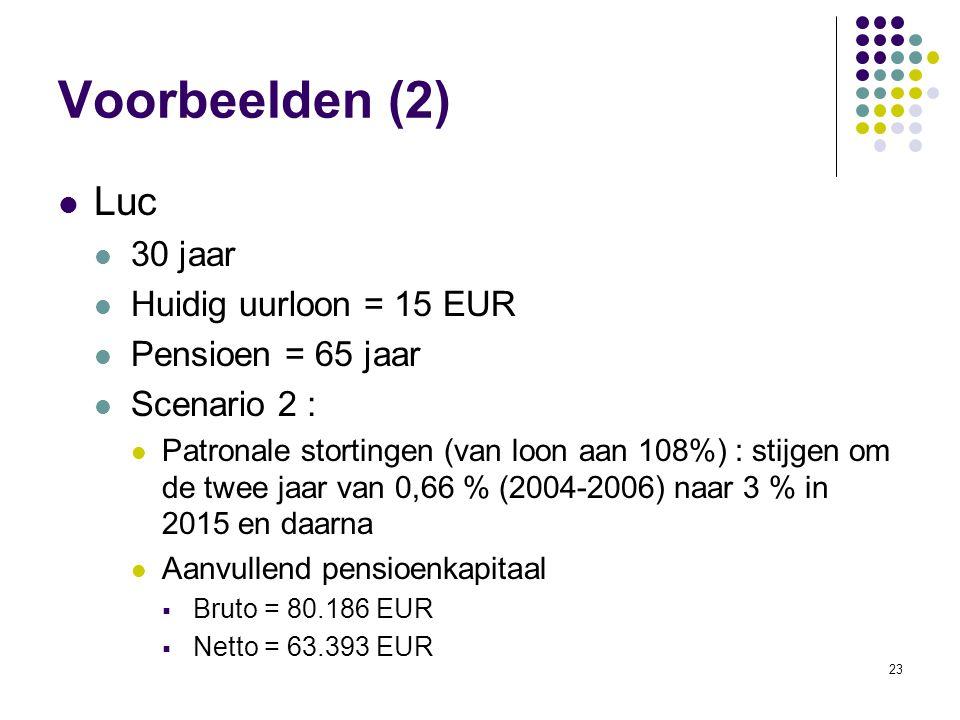 23 Voorbeelden (2) Luc 30 jaar Huidig uurloon = 15 EUR Pensioen = 65 jaar Scenario 2 : Patronale stortingen (van loon aan 108%) : stijgen om de twee j