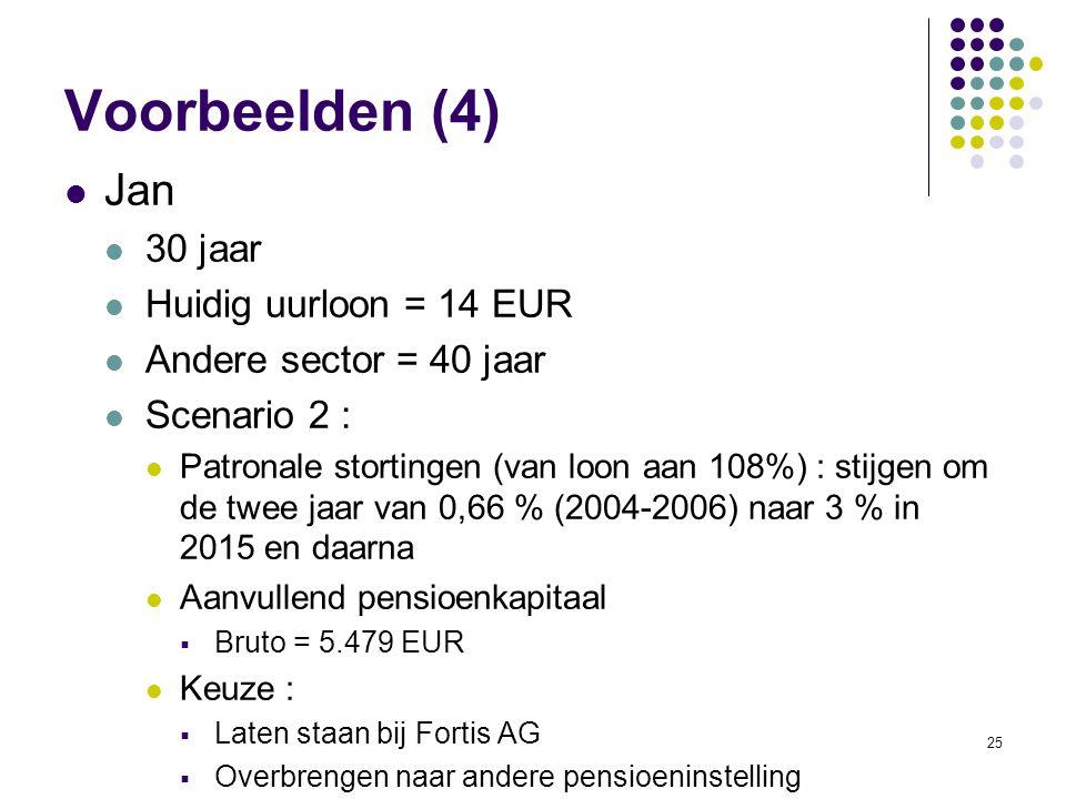 25 Voorbeelden (4) Jan 30 jaar Huidig uurloon = 14 EUR Andere sector = 40 jaar Scenario 2 : Patronale stortingen (van loon aan 108%) : stijgen om de t