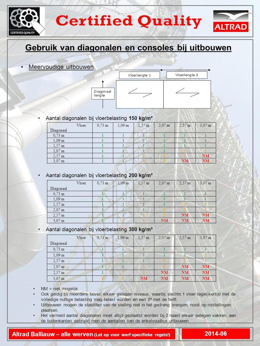 Meervoudige uitbouwen Aantal diagonalen bij vloerbelasting 150 kg/m² Aantal diagonalen bij vloerbelasting 200 kg/m² Aantal diagonalen bij vloerbelasti