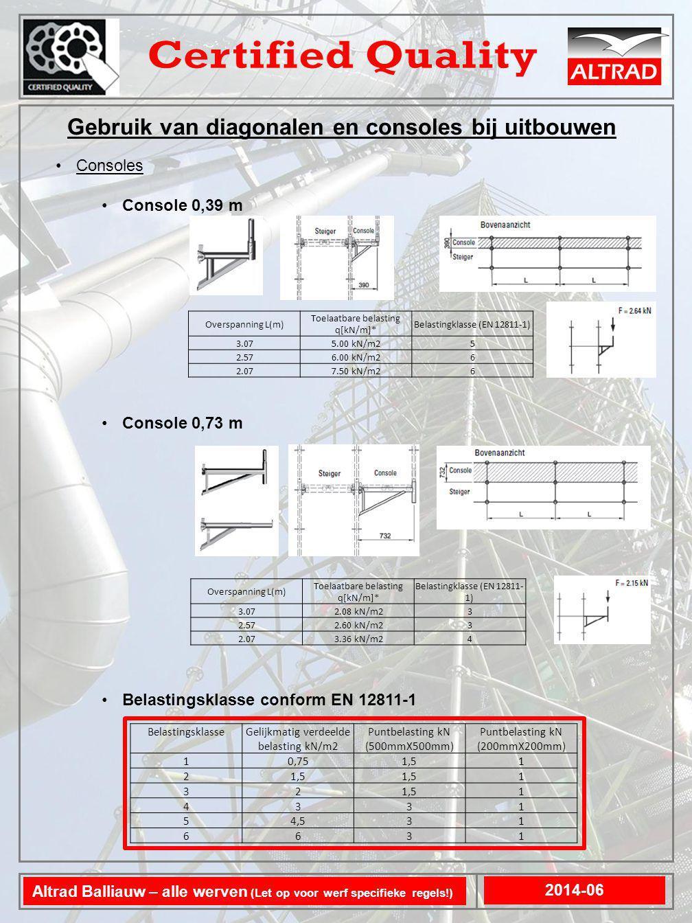 Consoles Console 1,09 m zonder extra verbinding tussen de staanders Console 1,09 m met verbinding tussen de staanders door middel van een ligger Belastingsklasse conform EN 12811-1 Gebruik van diagonalen en consoles bij uitbouwen 2014-06 Altrad Balliauw – alle werven (Let op voor werf specifieke regels!) BelastingsklasseGelijkmatig verdeelde belasting kN/m2 Puntbelasting kN (500mmX500mm) Puntbelasting kN (200mmX200mm) 10,751,51 2 1 32 1 4331 54,531 6631 Overspanning L(m) Toelaatbare belasting q[kN/m]* Belastingklasse (EN 12811- 1) 3.071.26 kN/m21 2.571.58 kN/m22 2.072.07 kN/m23 Overspanning L(m) Toelaatbare belasting q[kN/m]* Belastingklasse (EN 12811- 1) 3.072.70 kN/m23 2.573.28 kN/m24 2.074.15 kN/m24
