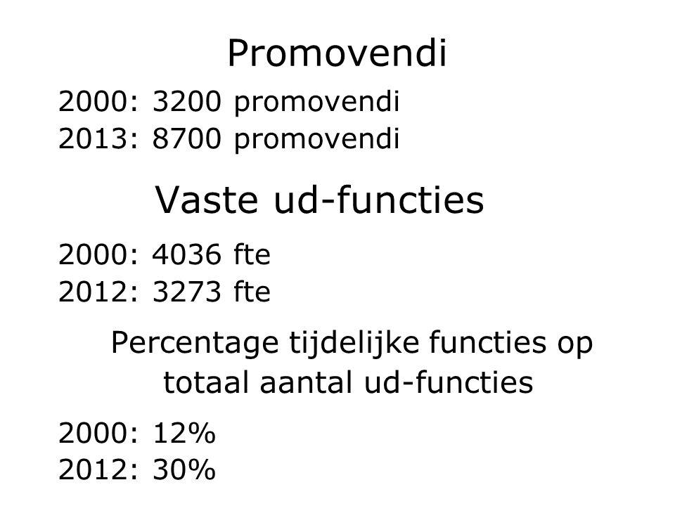 Promovendi 2000: 3200 promovendi 2013: 8700 promovendi Vaste ud-functies 2000: 4036 fte 2012: 3273 fte Percentage tijdelijke functies op totaal aantal