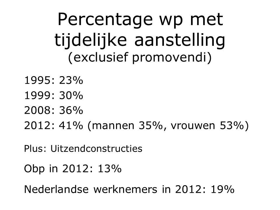 Percentage wp met tijdelijke aanstelling (exclusief promovendi) 1995: 23% 1999: 30% 2008: 36% 2012: 41% (mannen 35%, vrouwen 53%) Plus: Uitzendconstru