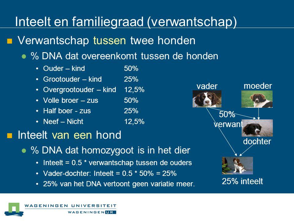 Inteelt en familiegraad (verwantschap) Verwantschap tussen twee honden % DNA dat overeenkomt tussen de honden Ouder – kind 50% Grootouder – kind 25% O