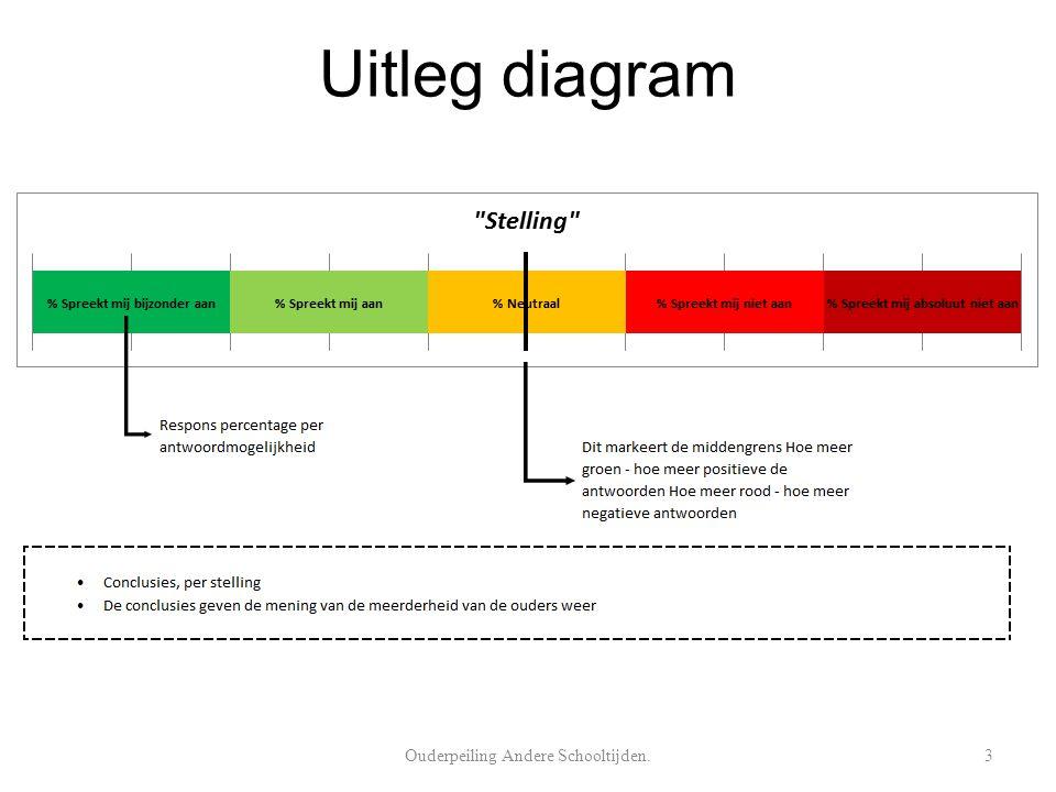 Uitleg diagram Ouderpeiling Andere Schooltijden.3
