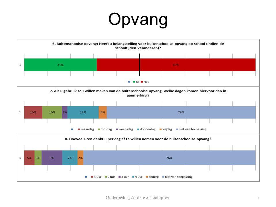 Opvang Ouderpeiling Andere Schooltijden.7