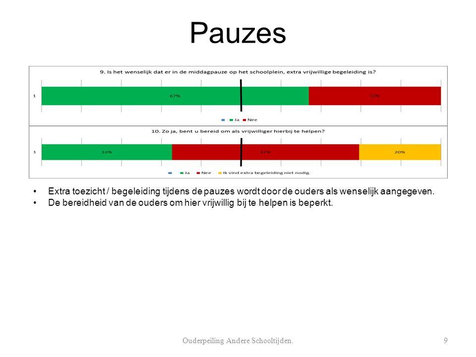 Pauzes Extra toezicht / begeleiding tijdens de pauzes wordt door de ouders als wenselijk aangegeven.