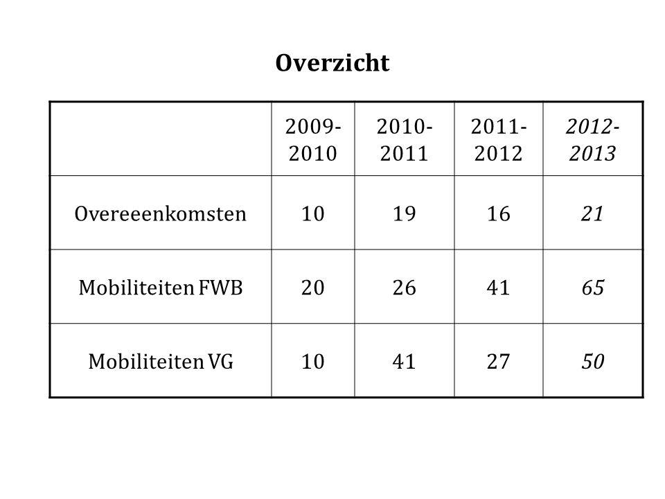 Overzicht 2009- 2010 2010- 2011 2011- 2012 2012- 2013 Overeeenkomsten10191621 Mobiliteiten FWB20264165 Mobiliteiten VG10412750
