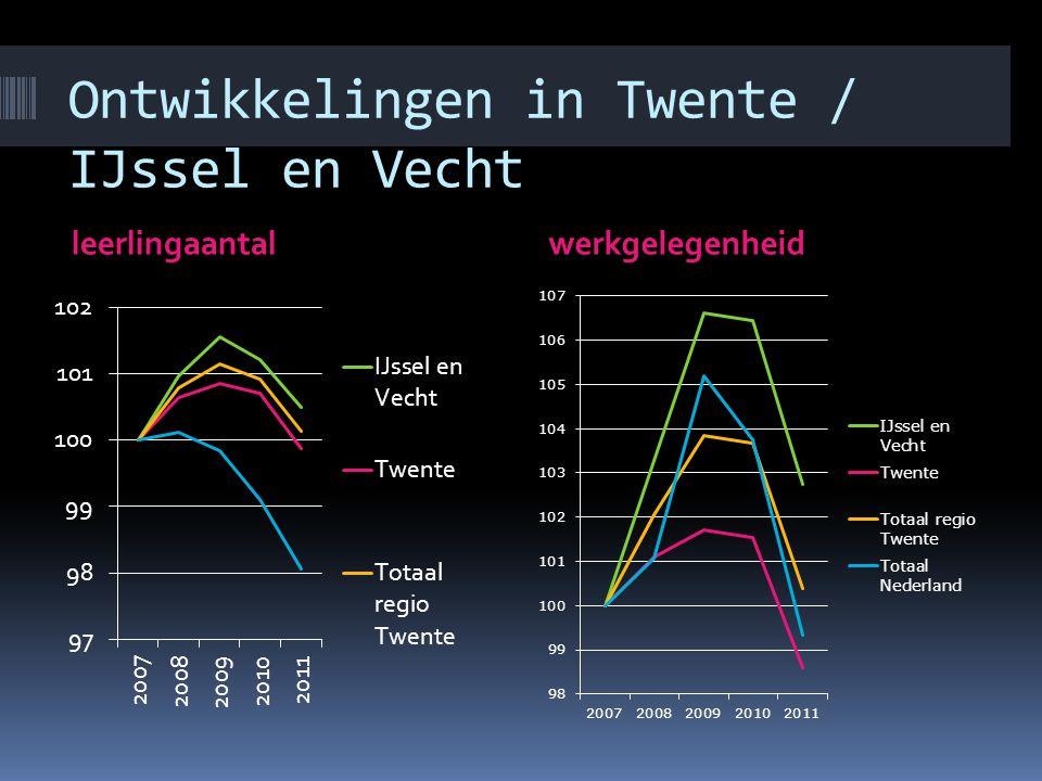 Ontwikkelingen in Twente / IJssel en Vecht leerlingaantalwerkgelegenheid