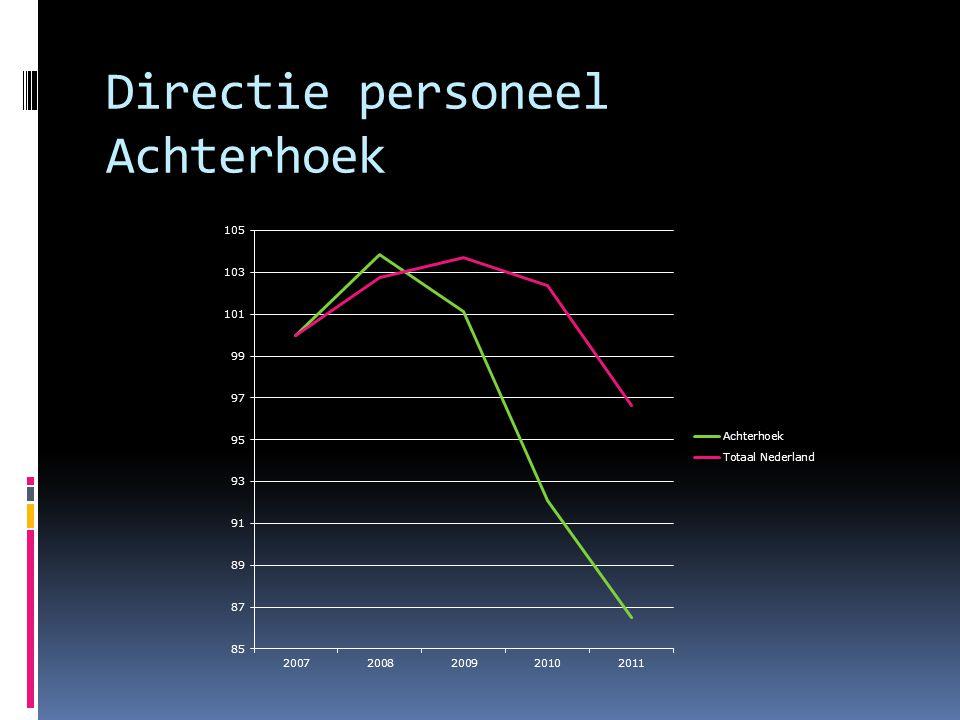 Directie personeel Achterhoek