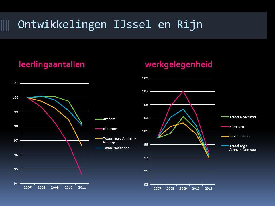 Ontwikkelingen IJssel en Rijn leerlingaantallenwerkgelegenheid