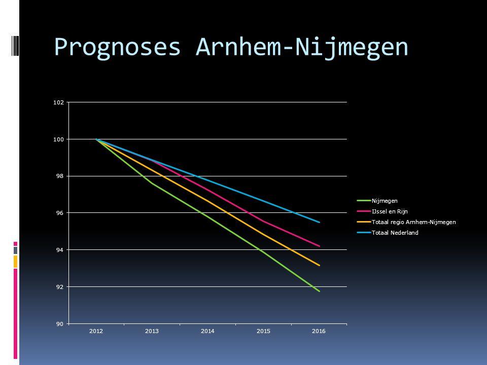 Prognoses Arnhem-Nijmegen