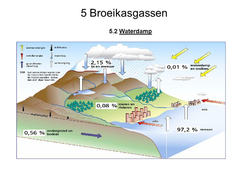 5.2 Waterdamp