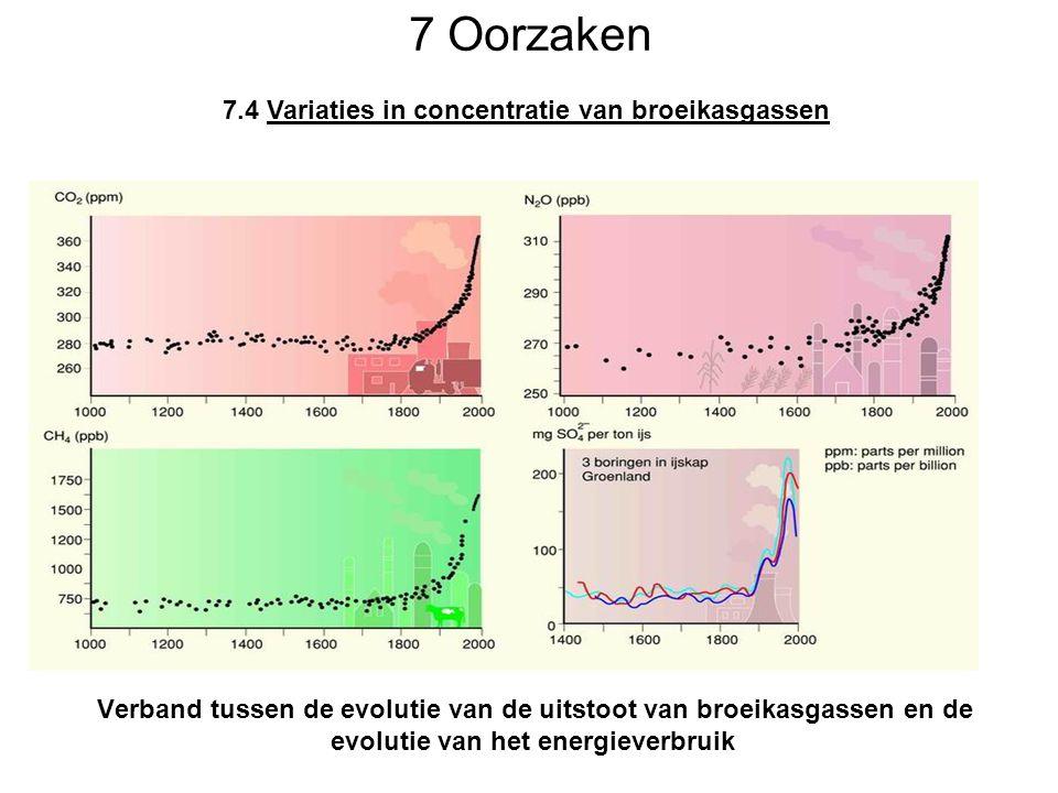 7 Oorzaken Verband tussen de evolutie van de uitstoot van broeikasgassen en de evolutie van het energieverbruik 7.4 Variaties in concentratie van broe