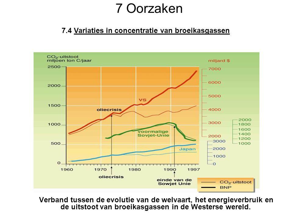 Verband tussen de evolutie van de welvaart, het energieverbruik en de uitstoot van broeikasgassen in de Westerse wereld.