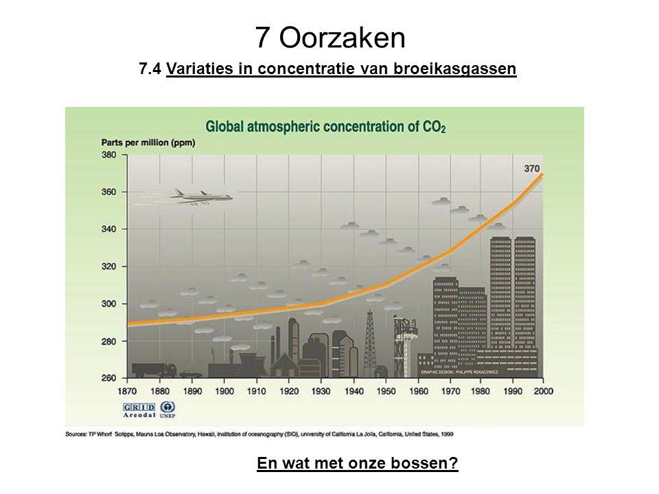 7 Oorzaken En wat met onze bossen? 7.4 Variaties in concentratie van broeikasgassen