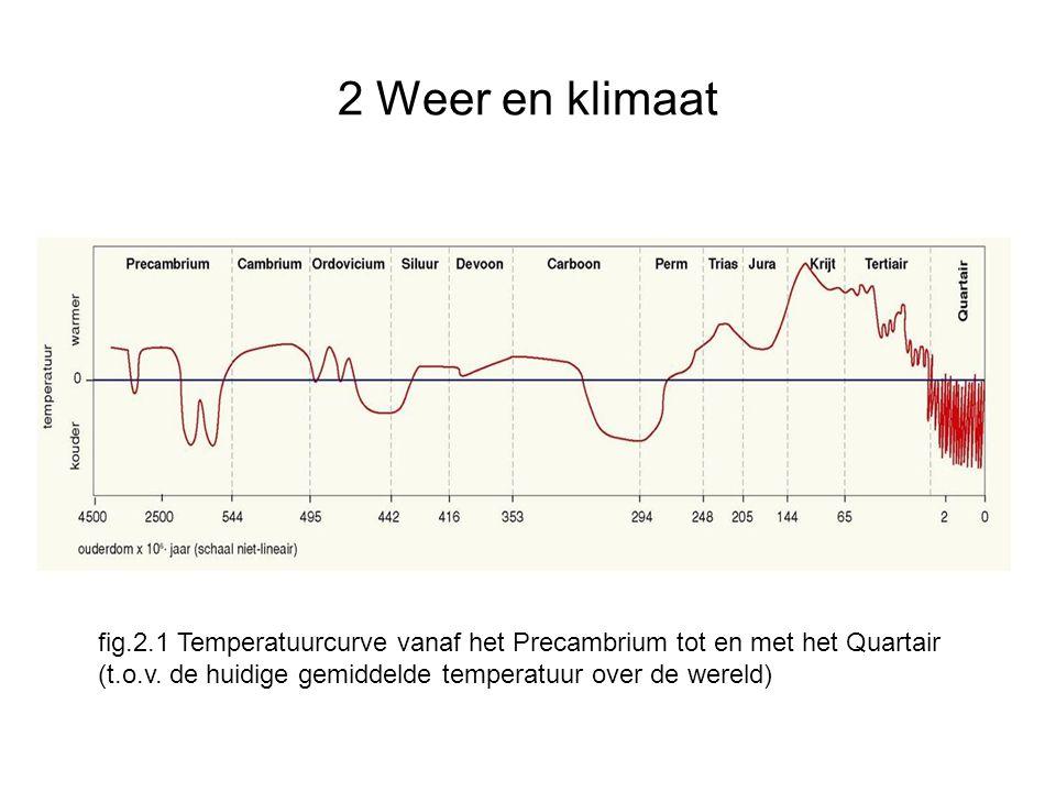 fig.2.1 Temperatuurcurve vanaf het Precambrium tot en met het Quartair (t.o.v. de huidige gemiddelde temperatuur over de wereld)