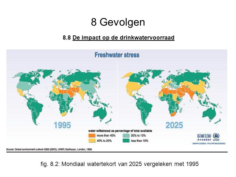 8 Gevolgen fig. 8.2: Mondiaal watertekort van 2025 vergeleken met 1995 8.8 De impact op de drinkwatervoorraad