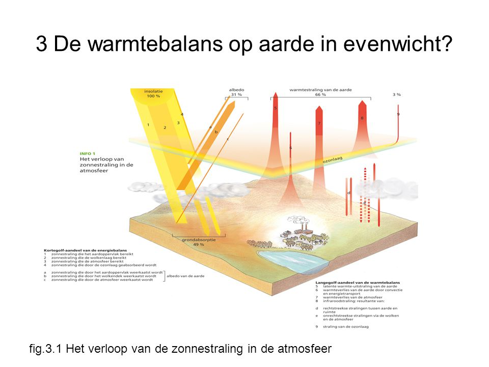 3 De warmtebalans op aarde in evenwicht? fig.3.1 Het verloop van de zonnestraling in de atmosfeer