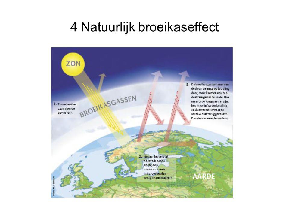 7 Oorzaken 7.4 Variaties in concentratie van broeikasgassen