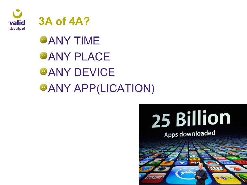 3A of 4A ANY TIME ANY PLACE ANY DEVICE ANY APP(LICATION)