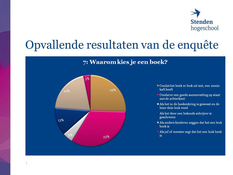 Opvallende resultaten van de enquête |